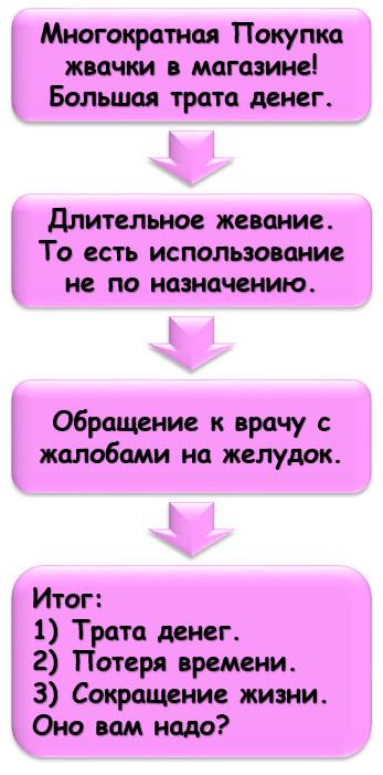 Зависимость от жвачки - полный цикл.